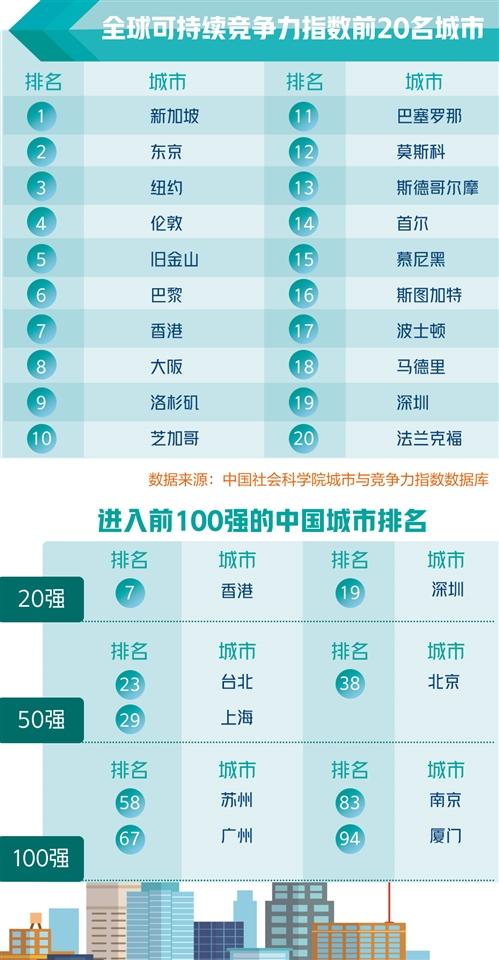 全球可持续竞争力城市排名,中国数量远超欧美,香港仍是中国第一_中欧新闻_欧洲中文网
