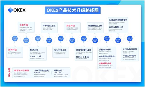 OKEx推出做市商计划,最低费率最强优惠