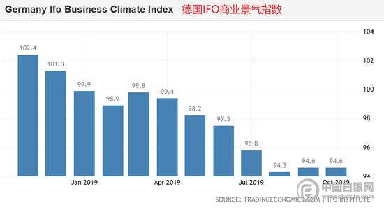 德国11月IFO商业景气指数前瞻:或不及预期_中欧新闻_欧洲中文网