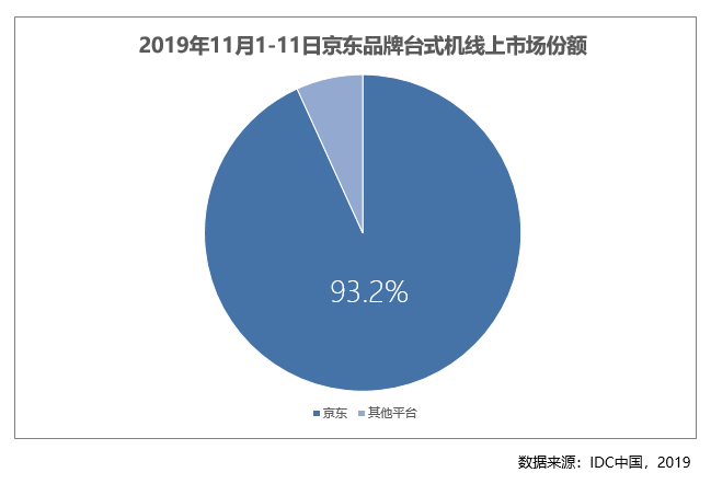 11.11电脑数码市场数据出炉:京东占比品牌台式机产品线上市场93.2%