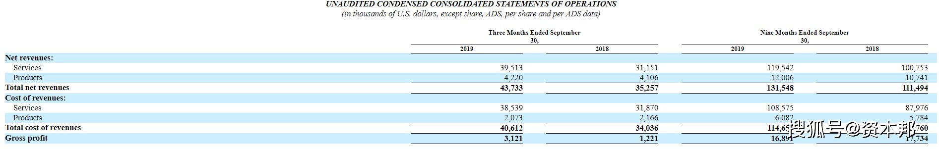 红黄蓝第三季度净亏330万美元,虐童案后入园注册学生涨超3万