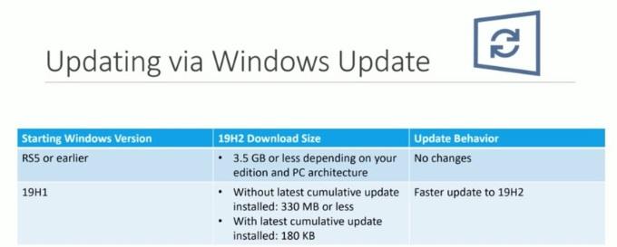 微软解释为何Win10 1909能够大幅减少更新停机时间的照片 - 2