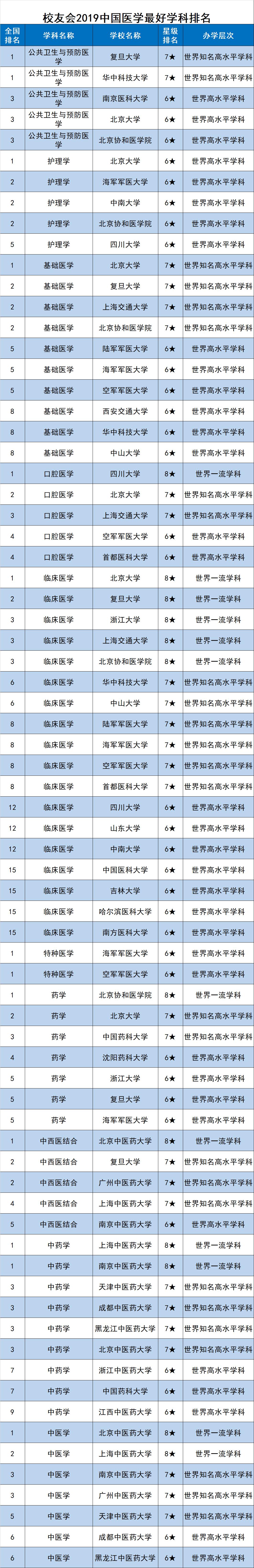 校友會2019中國最好學科排名發布,浙江大學第三