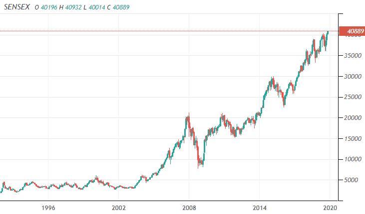董登新:中印股市差异比较