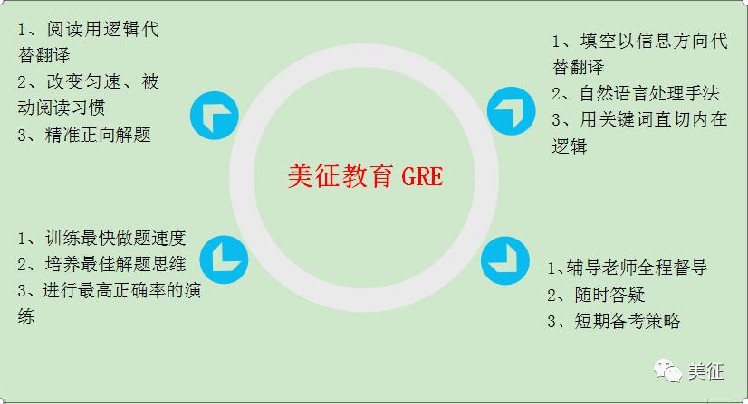 [教育 外語資訊]GRE閱讀,你真嘅會了嗎?唔要被給自己蒙了! ...