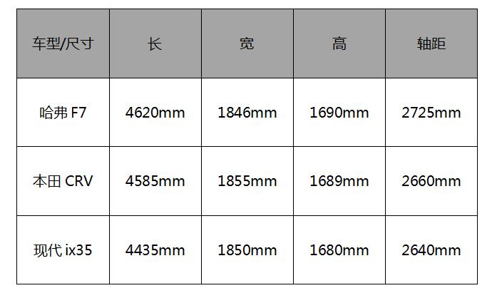 新剧《热爱》年底档开播 车市年底档哈弗F7、CR-V、ix35该选谁?