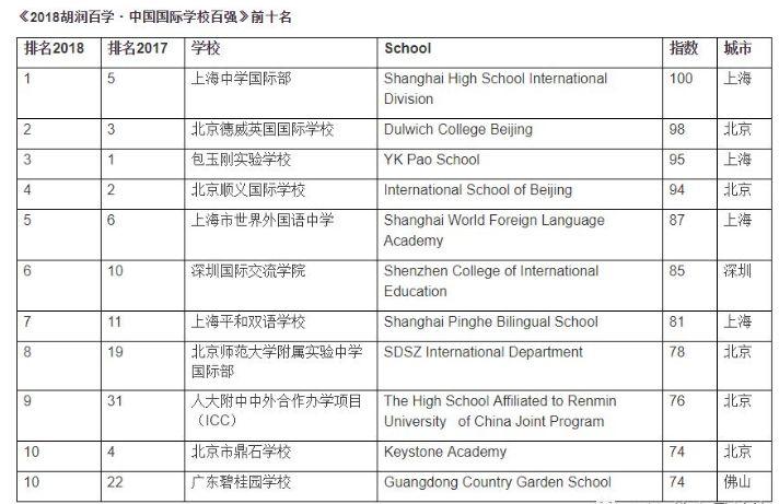 2019全国名校排行榜_2019中国最美大学排行榜出炉,湖南这所学校荣登前三
