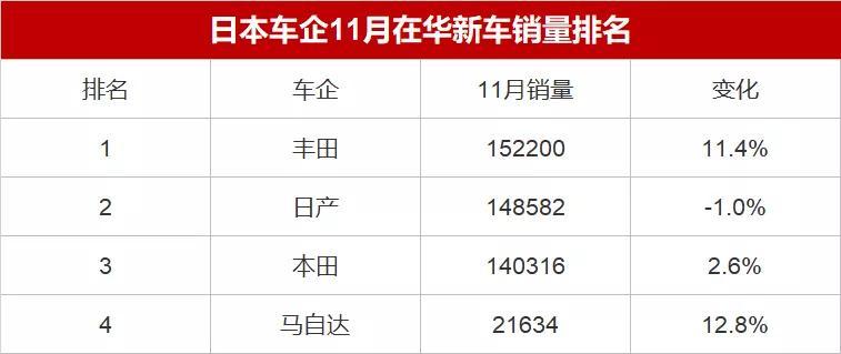 日系品牌11月销量排名:马自达增幅最大