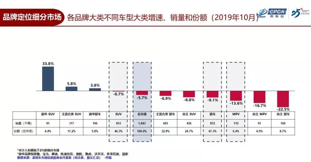 車市下滑 為何風神奕炫連續3月逆勢增長?