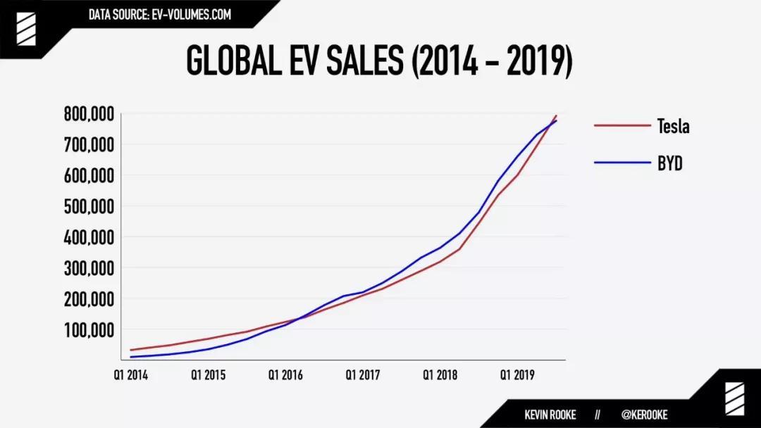 特斯拉反超比亚迪 成全球最大电动汽车制造商