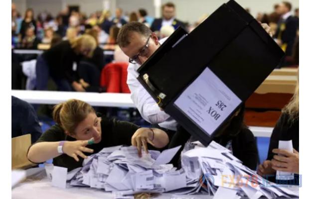[英国大选靴子落地,保守党赢得绝对多数席位,顺利脱欧预期骤升,金价承压1470]