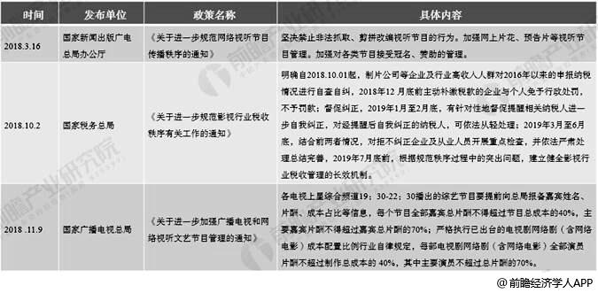 2019年中國電視劇行業市場現狀及發展趨勢分析 監管政策趨嚴推動國產劇逐漸崛起|