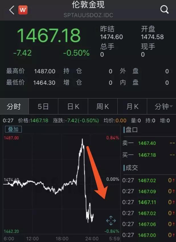 _突发!人民币瞬间暴涨600点,A50飙升1%,美股创历史新高,发生了什么