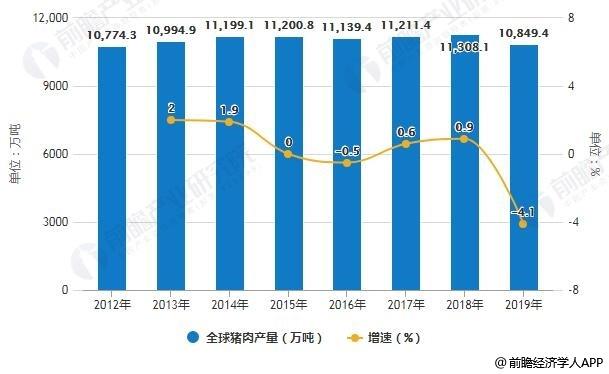 """【2019年全球猪肉行业市场分析:预计全年产量将出现下滑 对华出口门票""""香喷喷""""】"""