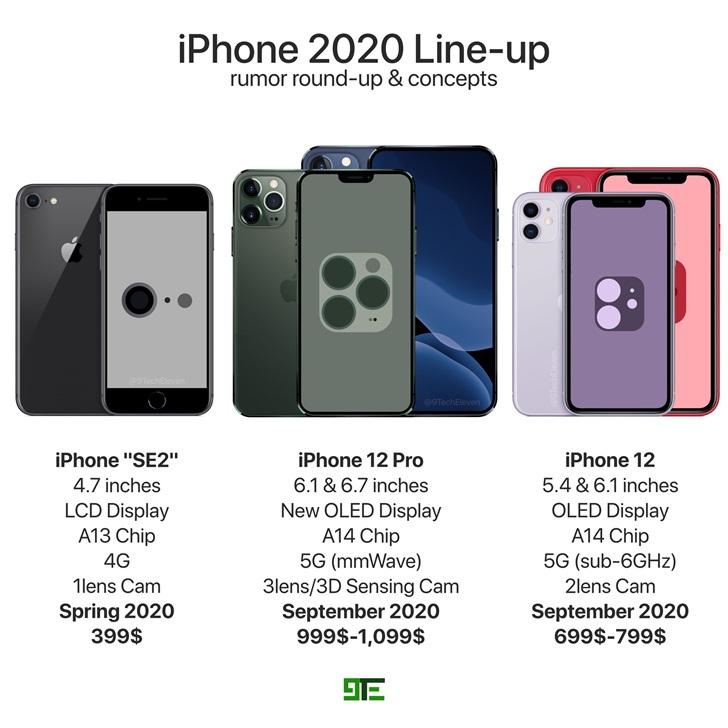 新鲜出炉的2020年iPhone全员渲染图
