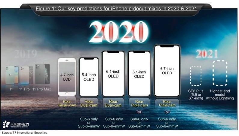 iPhone 12全系、SE2齐曝光:399美元起、史上最强大阵容的照片 - 2