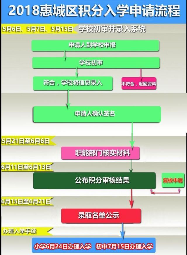 惠州小学入学条件与年龄全攻略!2020升学必看