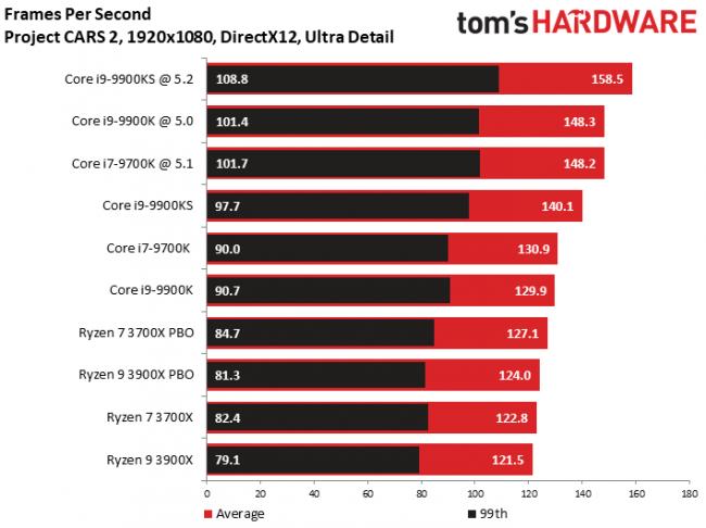 性能再次升级 酷睿i9-9900KS玩游戏到底有多强?的照片 - 7