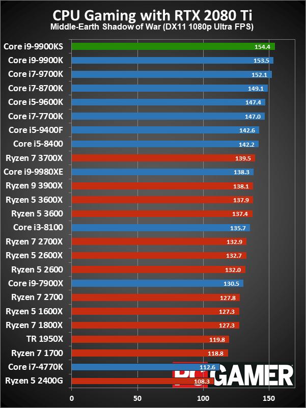 性能再次升级 酷睿i9-9900KS玩游戏到底有多强?的照片 - 4