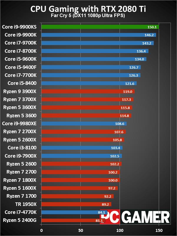 性能再次升级 酷睿i9-9900KS玩游戏到底有多强?的照片 - 3