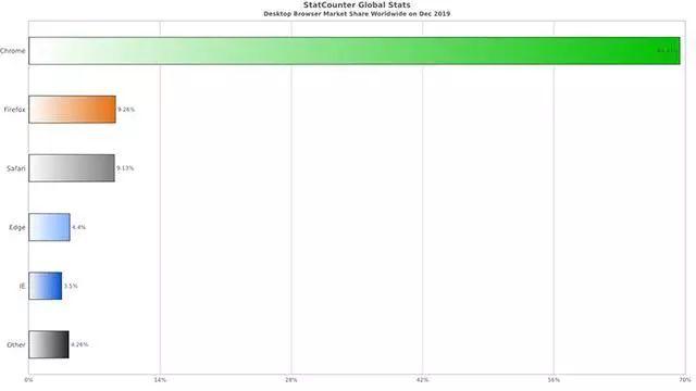 全球浏览器排行_微软IE浏览器将于明年6月正式退役2021全球浏览器市场份额排行分析