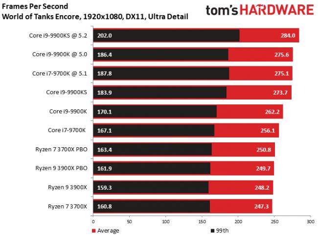 性能再次升级 酷睿i9-9900KS玩游戏到底有多强?的照片 - 5
