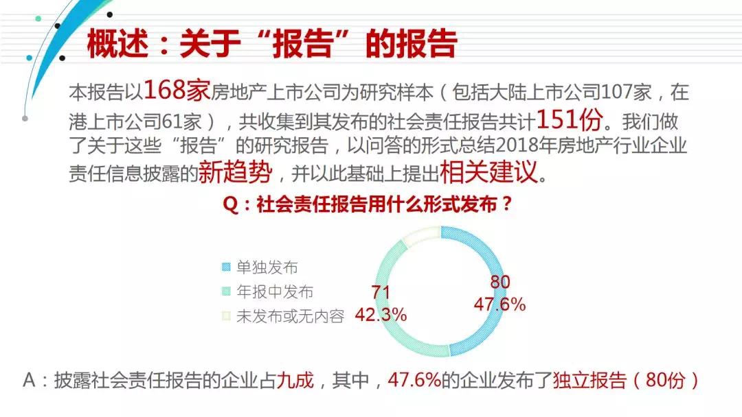 中国房地产企业社会责任报告(2019)大数据研究
