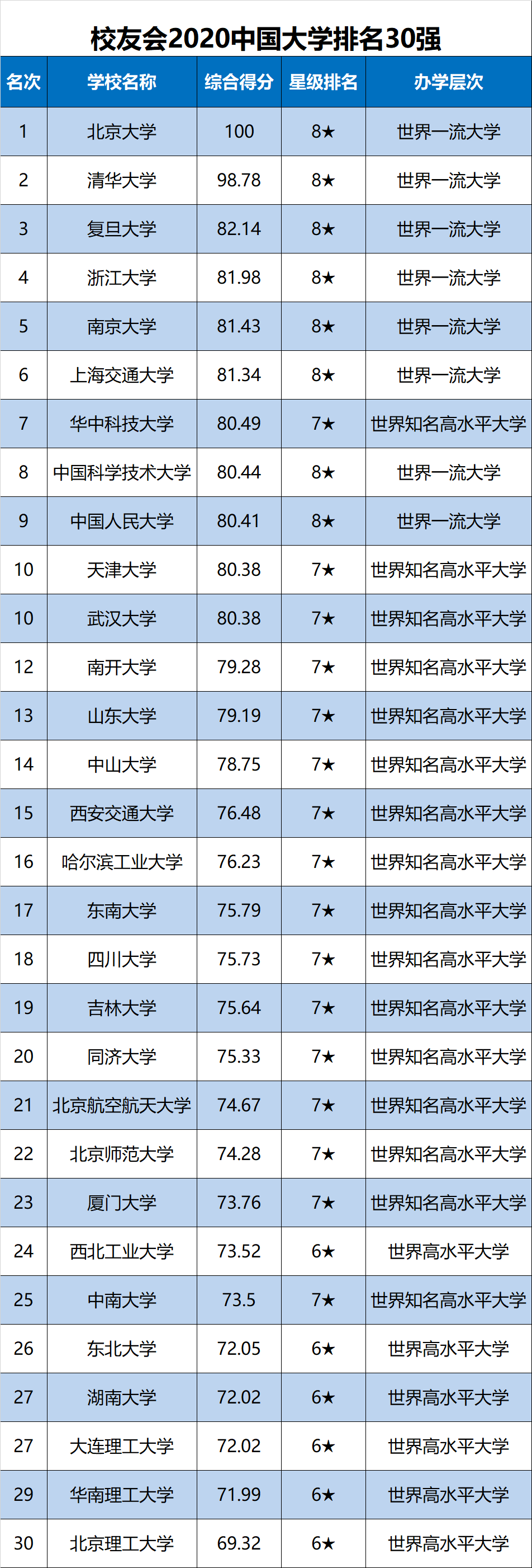 中国大学排名2020最_2020中国高校薪资排行出炉!好过双一流的高校原来这
