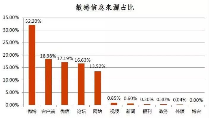 中国直销行业