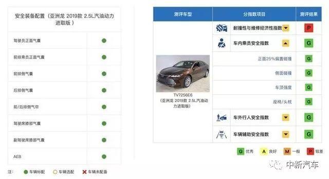 在xp的安全评测中_中保研测试中最安全的十款车,竟然又有它!_碰撞