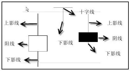 用收盘价、开盘价、最高价、最低价之间的关系去分析K线所代表的含义