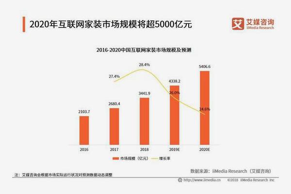 又是阿里!2020年80%的家居建材商或将被取代!