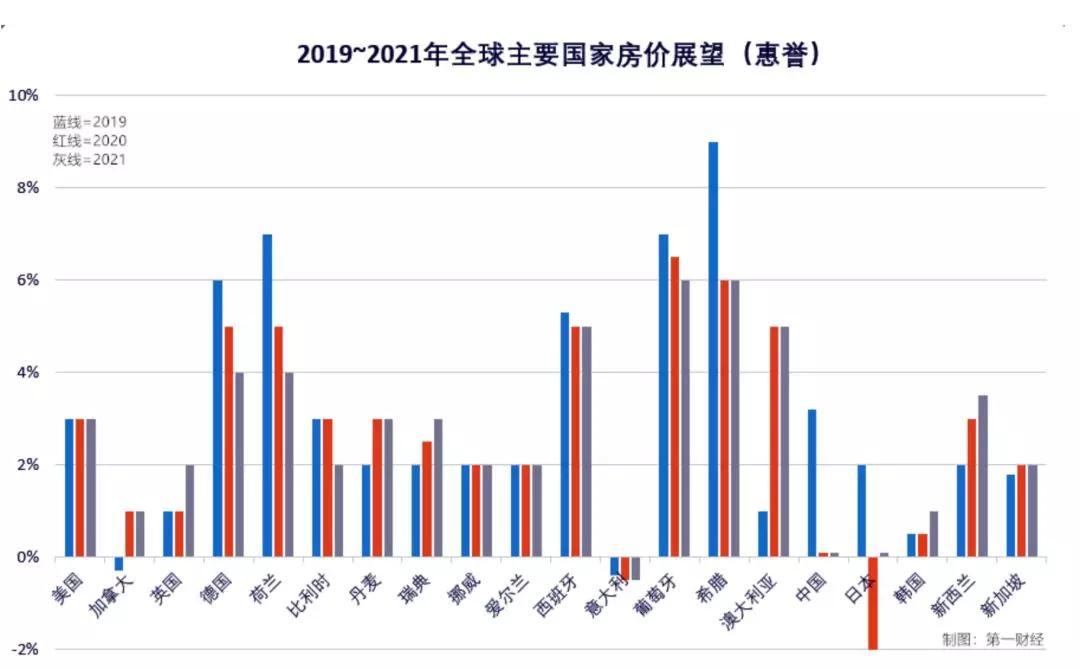 惠誉、莱坊报告 2020全球房地产展望