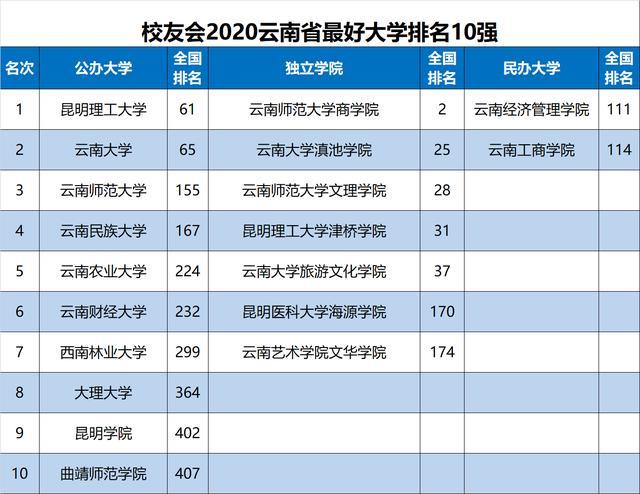 2020中国地区大学排名出炉,华中科大、天津大学等勇夺第一