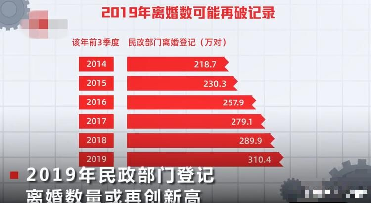 2019中国离婚率再创新高,挽回帮把脉婚姻危机