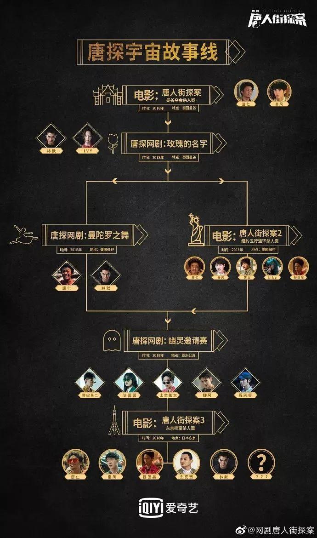 我在剧版《唐探》里,找到了华语演员的反派之光