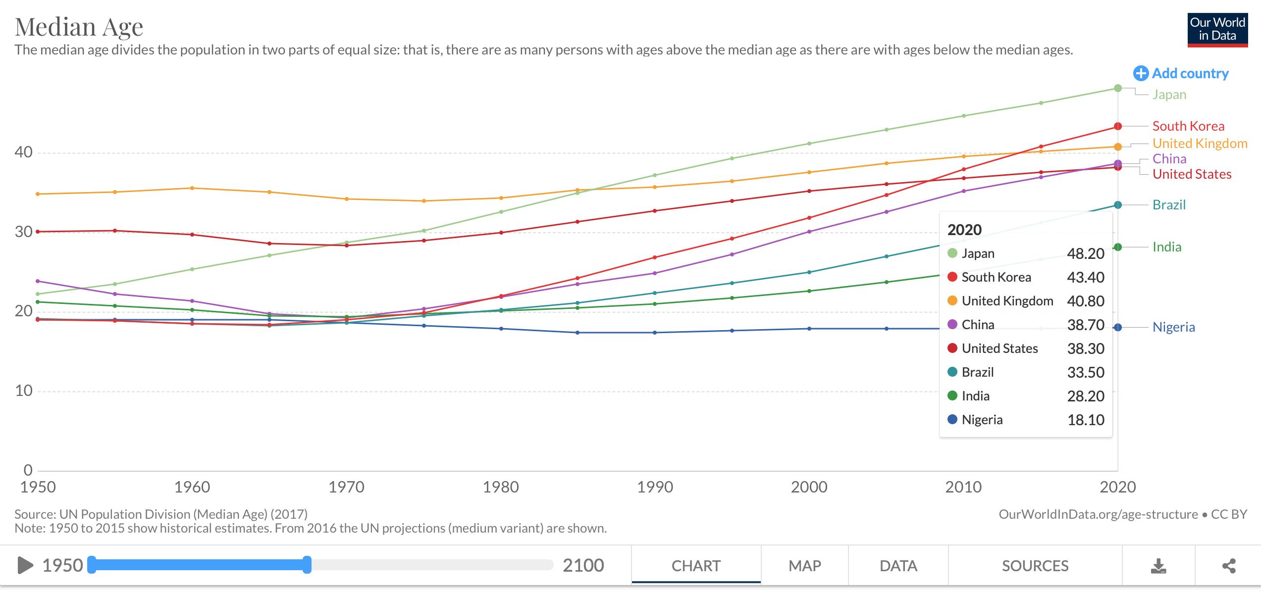 韩国人平均年龄达42.6岁,2020年中国一半人超38.7岁