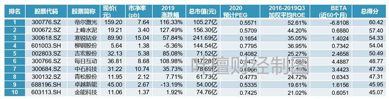 2020十大金股(最具潜力上市公司投资价值排行榜)
