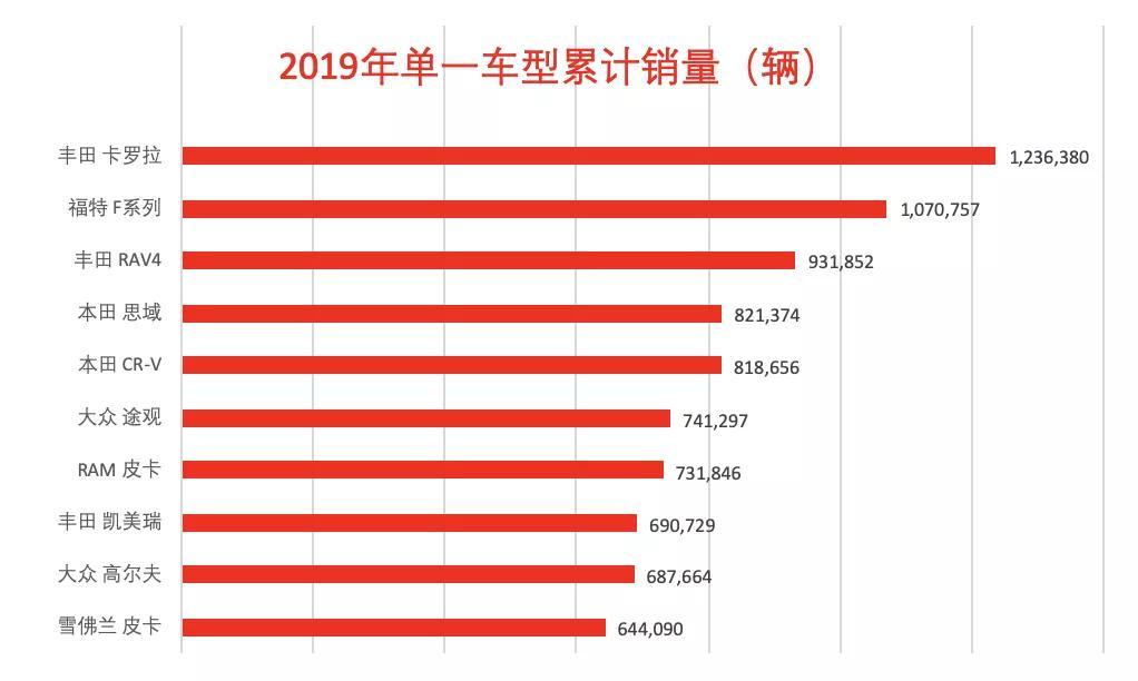 2019年全球单车型销量排行 日系占据五成