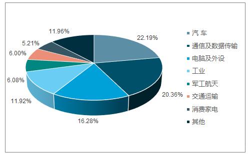 连接器行业:全球稳步上升 国内市场潜力巨大