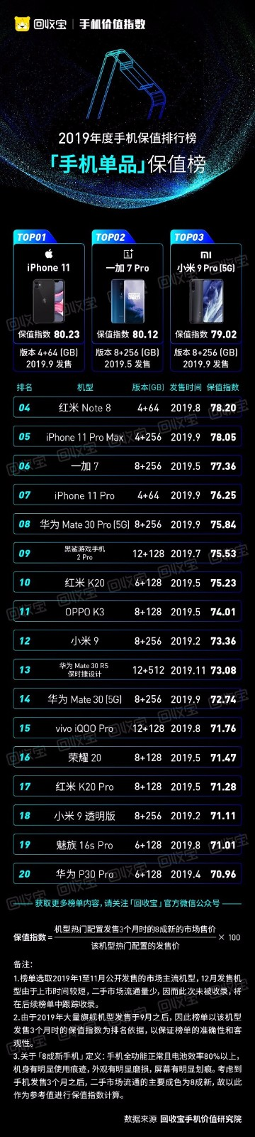 回收宝发布2019年手机价值指数,iPhone11成2019最保值手机