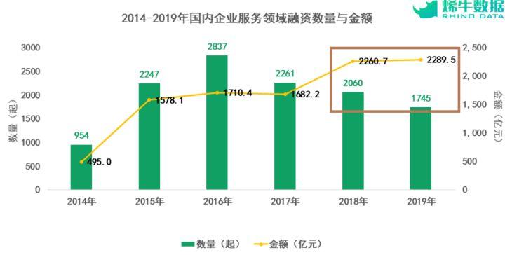 2019年企业服务行业投融资盘点:单项目平均融资额逆势大增,疫情中迎来大考?
