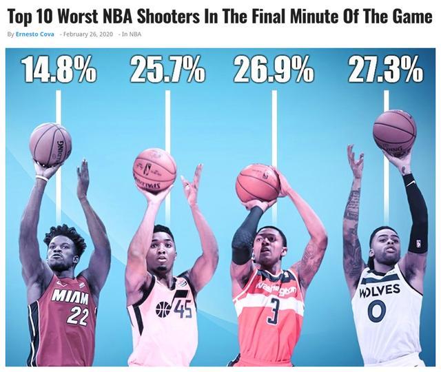 伪巨星!数据不会说谎,美媒统计本赛季关键能力最差的10大球星!