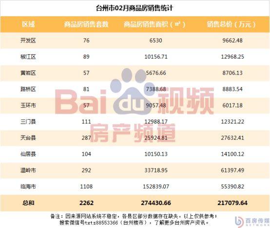 台州房地产市场二月楼市报告