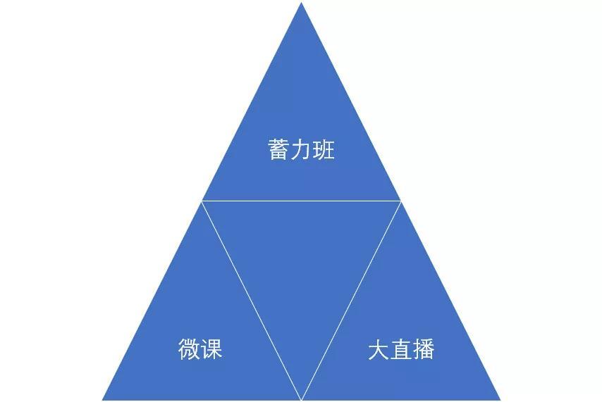 课程产品矩阵(部分)