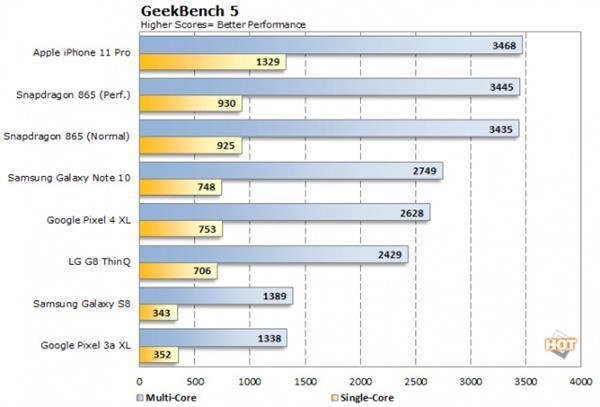 iPhone 12性能曝光:5nm A14首破3GHz 跑分无敌了的照片 - 4