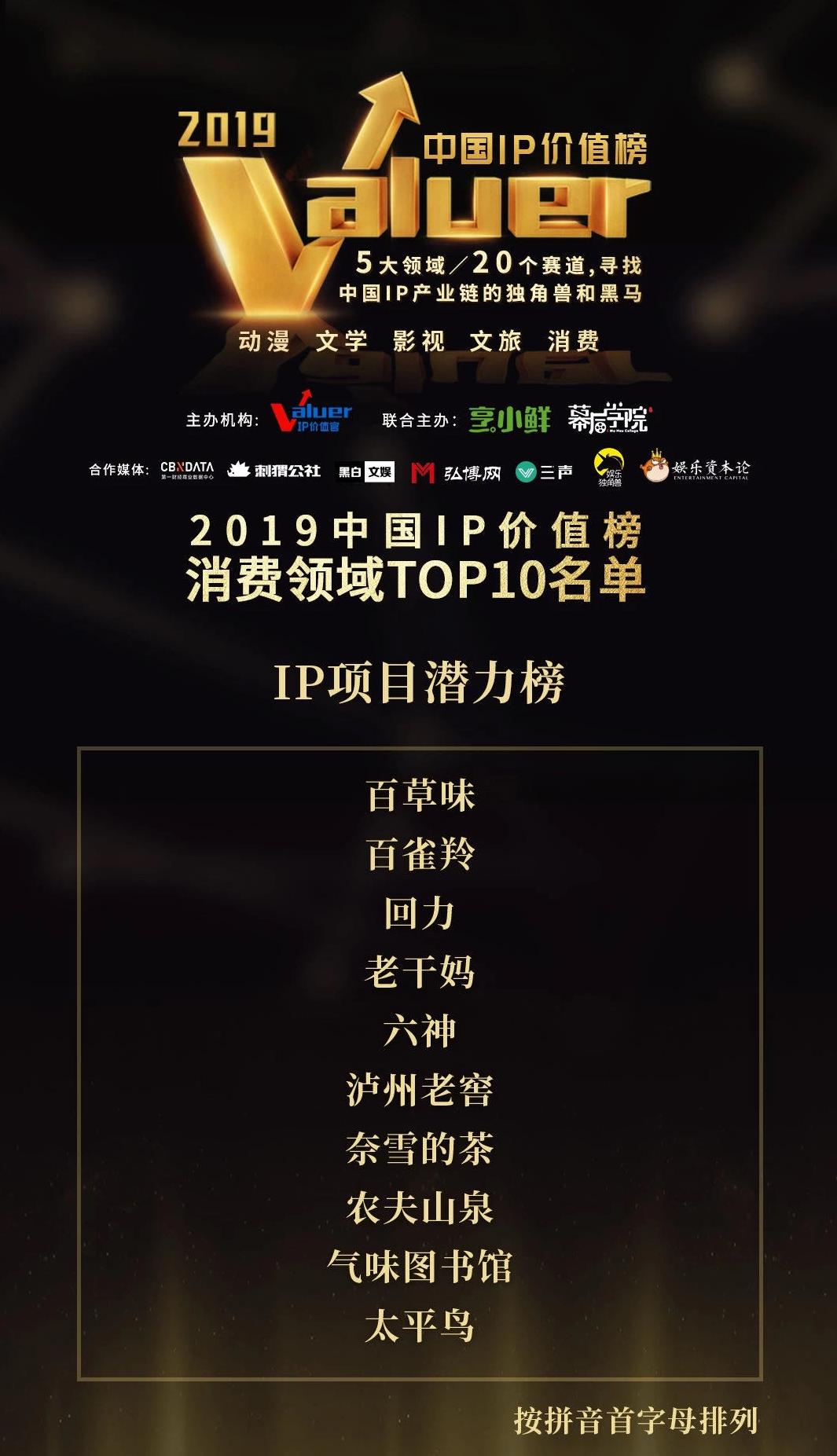 原创IP发力,百草味入选2019中国IP价值榜消费领域TOP10