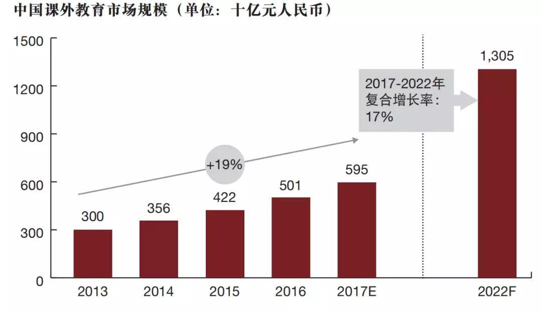 中国课外教育环境规模
