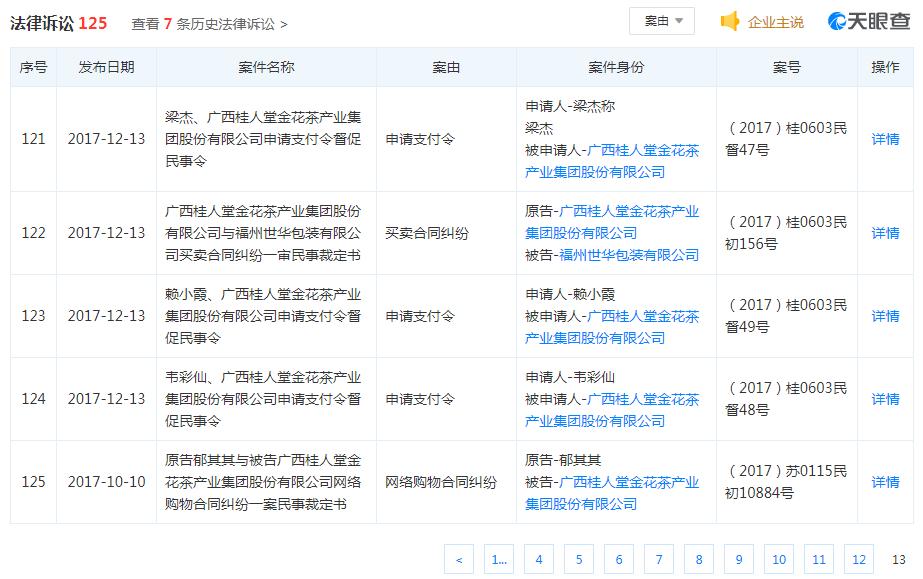 广西桂人堂金花茶集团身负100多场官司