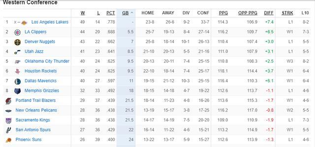 西部季后赛形势分析:前七已基本确定,五支队争最后一个名额